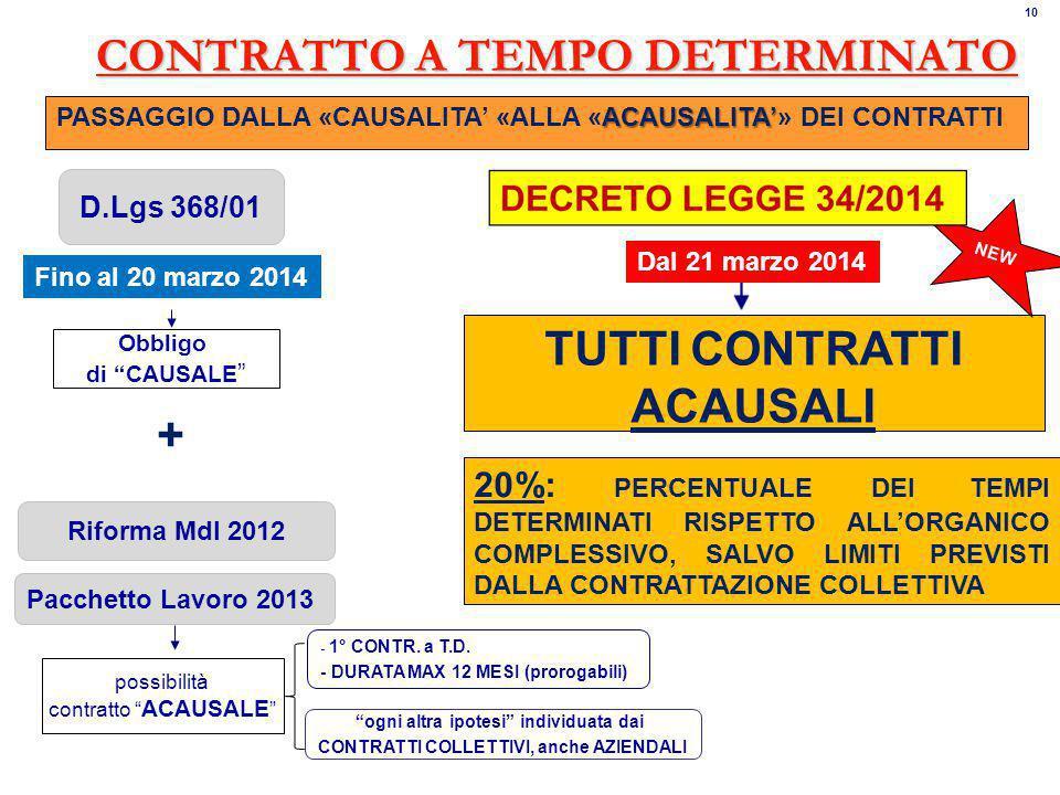 CONTRATTO A TEMPO DETERMINATO D.Lgs 368/01 Riforma Mdl 2012 Pacchetto Lavoro 2013 Obbligo di CAUSALE possibilità contratto ACAUSALE ogni altra ipotesi