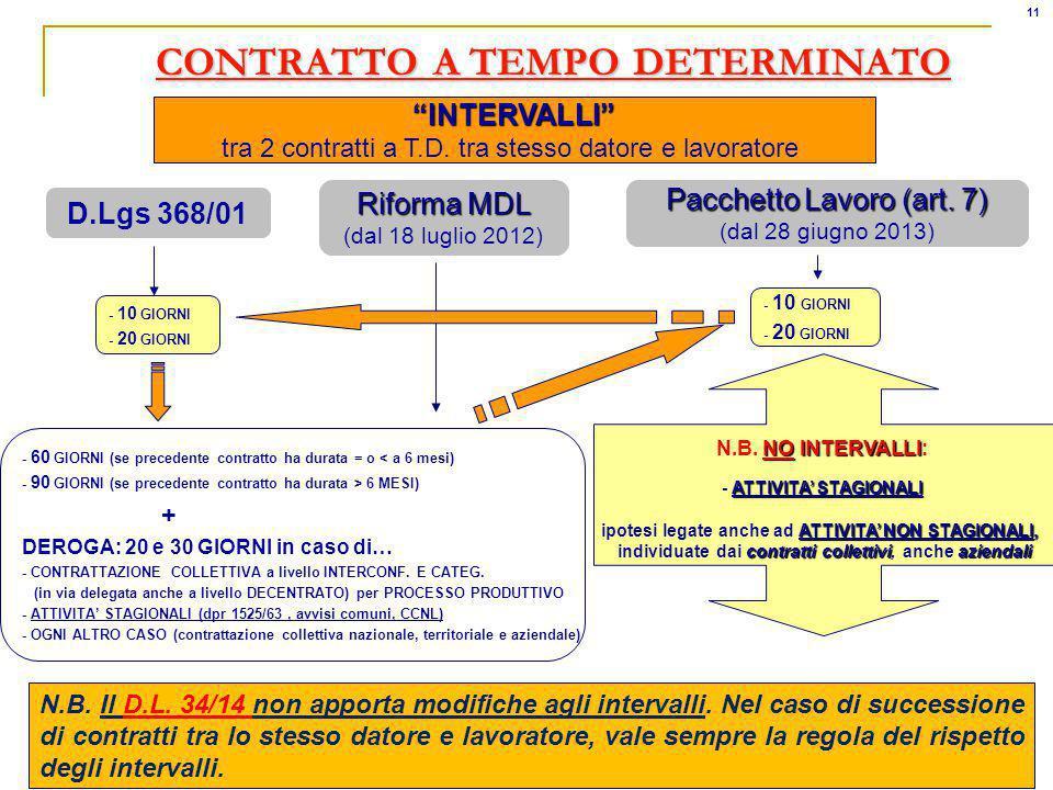 CONTRATTO A TEMPO DETERMINATO D.Lgs 368/01 Riforma MDL (dal 18 luglio 2012) INTERVALLI tra 2 contratti a T.D.