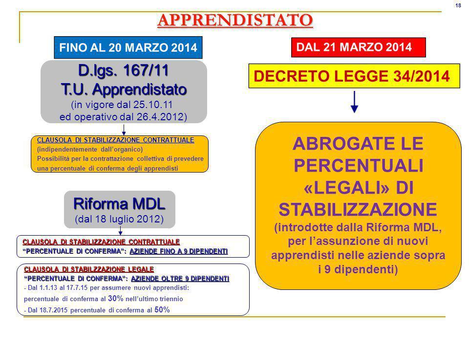 APPRENDISTATO Riforma MDL (dal 18 luglio 2012) CLAUSOLA DI STABILZZAZIONE LEGALE PERCENTUALE DI CONFERMA: AZIENDE OLTRE 9 DIPENDENTI - Dal 1.1.13 al 17.7.15 per assumere nuovi apprendisti: percentuale di conferma al 30% nellultimo triennio - Dal 18.7.2015 percentuale di conferma al 50% D.lgs.
