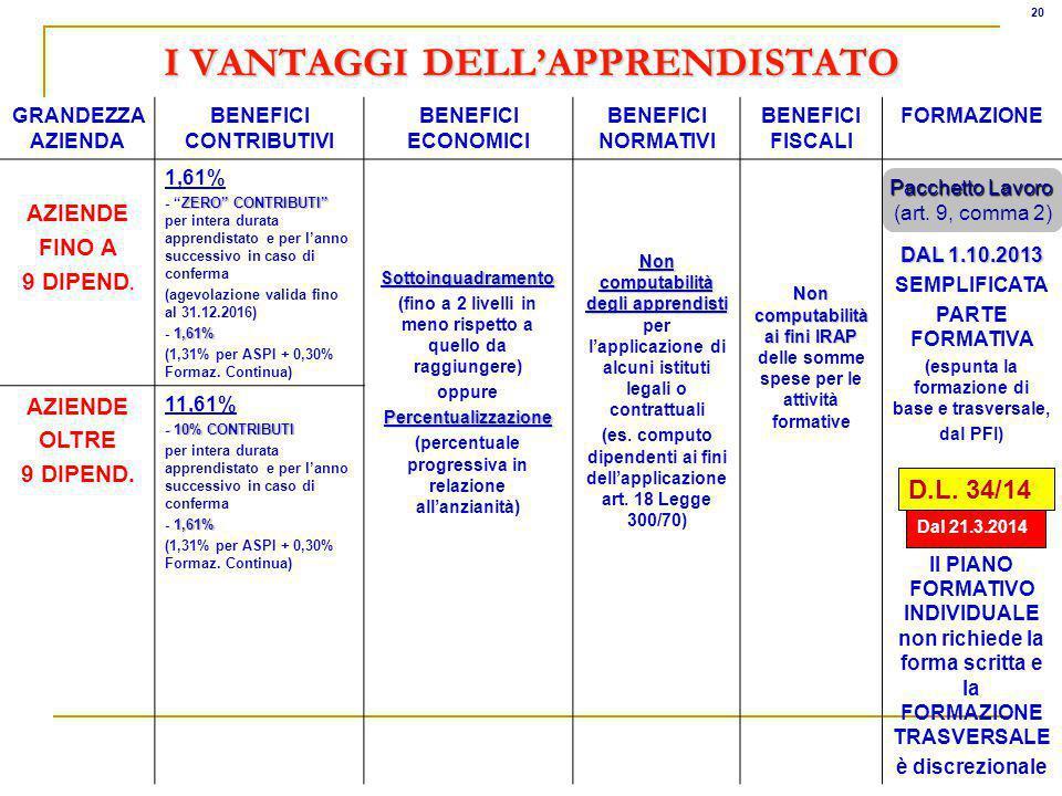 I VANTAGGI DELLAPPRENDISTATO GRANDEZZA AZIENDA BENEFICI CONTRIBUTIVI BENEFICI ECONOMICI BENEFICI NORMATIVI BENEFICI FISCALI FORMAZIONE AZIENDE FINO A 9 DIPEND.