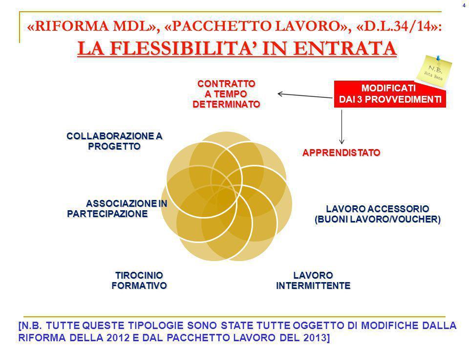 LA FLESSIBILITA IN ENTRATA «RIFORMA MDL», «PACCHETTO LAVORO», «D.L.34/14»: LA FLESSIBILITA IN ENTRATACONTRATTO A TEMPO DETERMINATO APPRENDISTATO LAVORO ACCESSORIO (BUONI LAVORO/VOUCHER) LAVORO INTERMITTENTE TIROCINIO FORMATIVO ASSOCIAZIONE IN PARTECIPAZIONE ASSOCIAZIONE IN PARTECIPAZIONE COLLABORAZIONE A PROGETTO MODIFICATI DAI 3 PROVVEDIMENTI 4 [N.B.