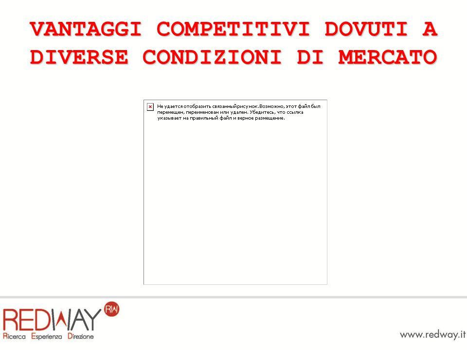 VANTAGGI COMPETITIVI DOVUTI A DIVERSE CONDIZIONI DI MERCATO