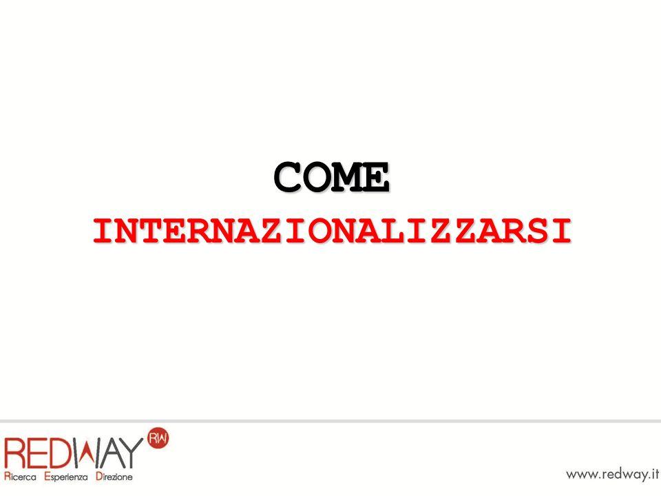 COME INTERNAZIONALIZZARSI