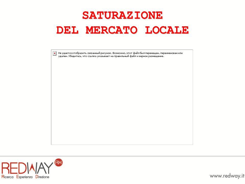 SATURAZIONE DEL MERCATO LOCALE