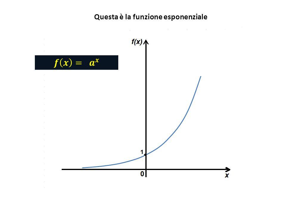 x = f -1 (y) Per ottenere la funzione inversa è sufficiente che lasse delle x con tutti i valori della x (ESPONENTI) prenda il posto dellasse delle y (VALORI DELLA FUNZIONE) e viceversa