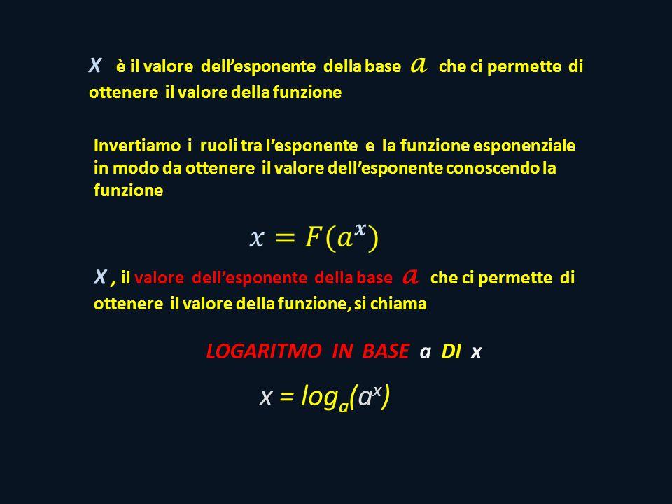 X è il valore dellesponente della base a che ci permette di ottenere il valore della funzione Invertiamo i ruoli tra lesponente e la funzione esponenziale in modo da ottenere il valore dellesponente conoscendo la funzione x = log a (a x ) X, il valore dellesponente della base a che ci permette di ottenere il valore della funzione, si chiama LOGARITMO IN BASE a DI x