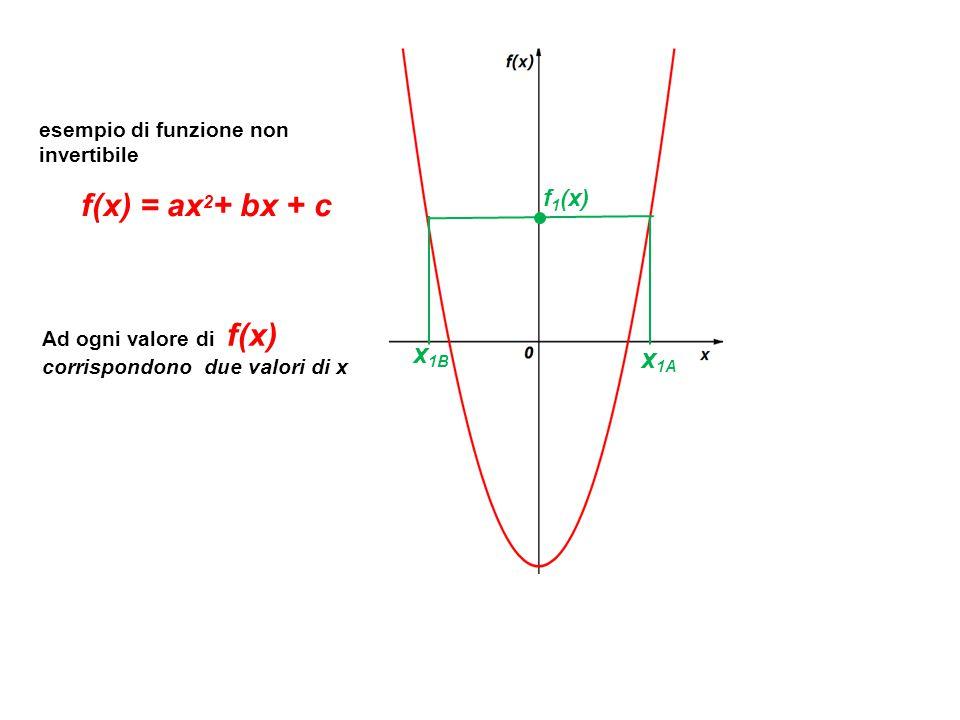 esempio di funzione non invertibile f(x) = ax 2 + bx + c f 1 (x) x 1A x 1B Ad ogni valore di f(x) corrispondono due valori di x