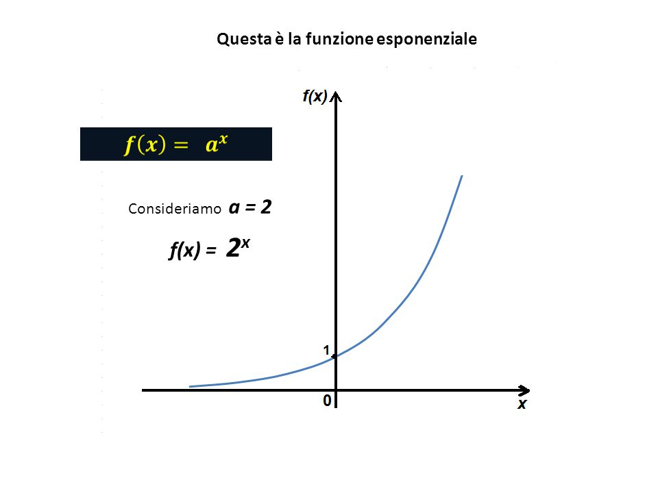 Se diamo alla x il valore X = 1, otteniamo per la funzione f(1) =2 1 = 2