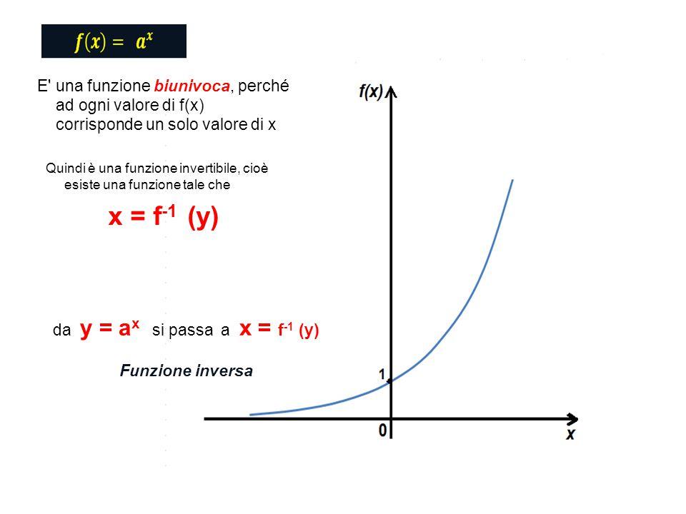 Quindi è una funzione invertibile, cioè esiste una funzione tale che x = f -1 (y) da y = a x si passa a x = f -1 (y) Funzione inversa