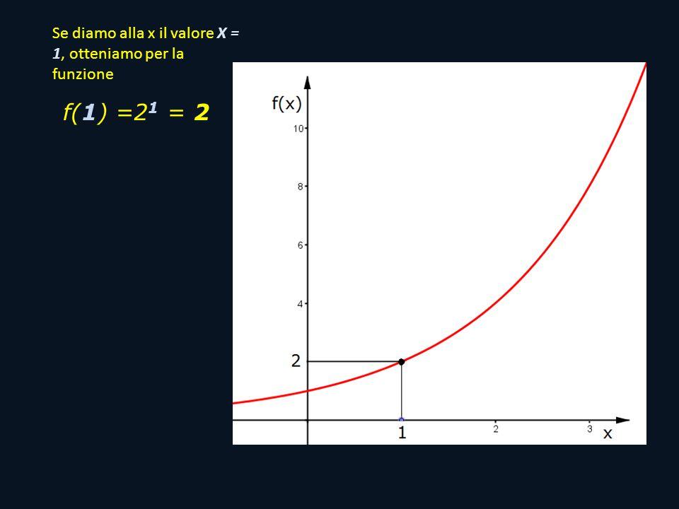 Se diamo alla x il valore X = 1, otteniamo per la funzione Mentre se diamo alla x il valore X = 10, otteniamo per la funzione f(1) =2 1 = 2 f(10) =2 10 = 1024