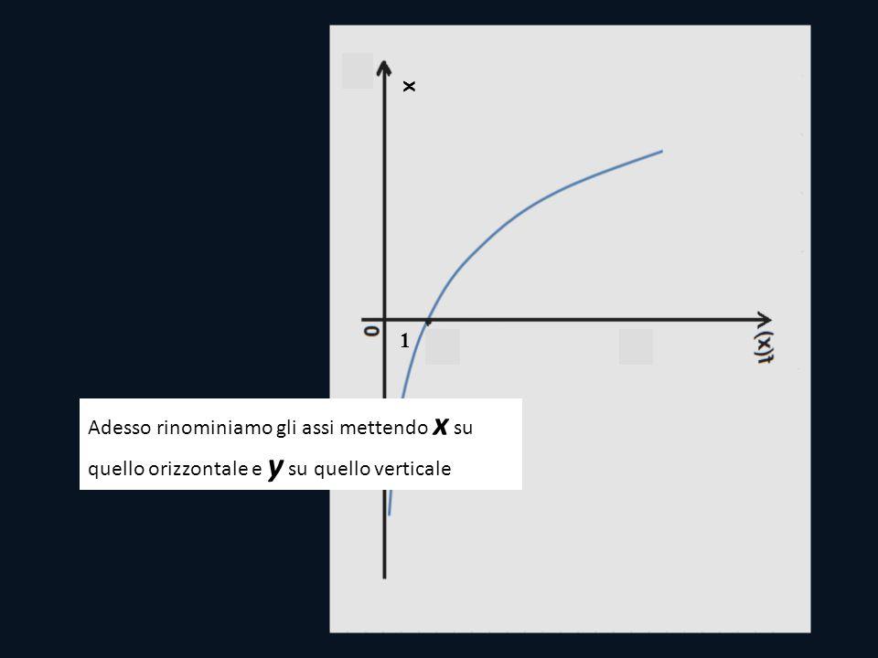 1 x Adesso rinominiamo gli assi mettendo x su quello orizzontale e y su quello verticale
