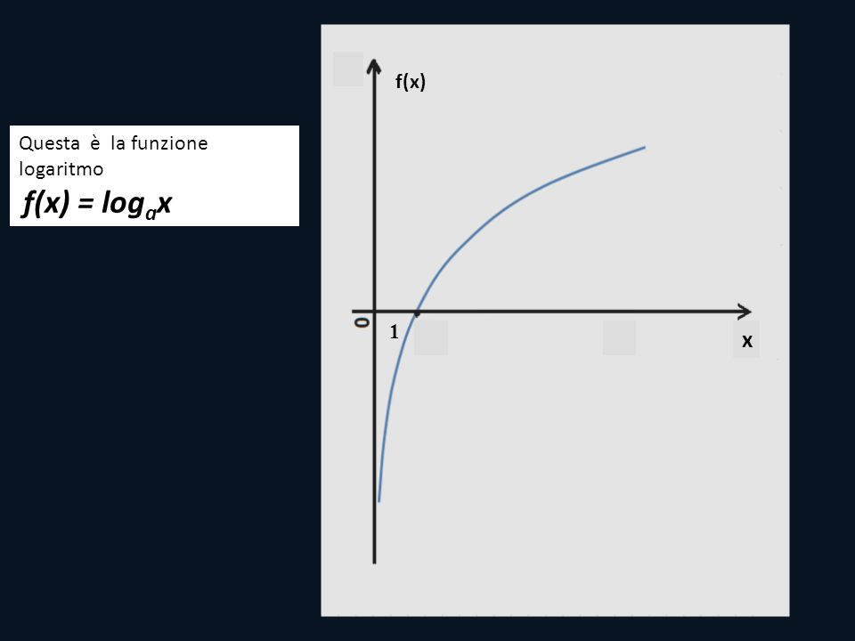 f(x) 1 x Questa è la funzione logaritmo f(x) = log a x