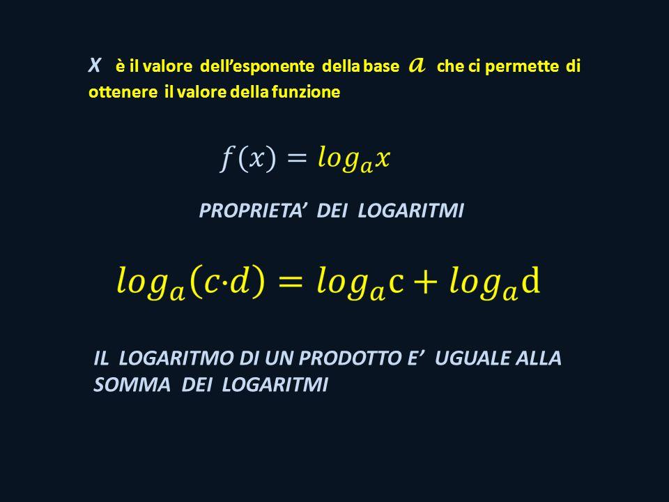X è il valore dellesponente della base a che ci permette di ottenere il valore della funzione PROPRIETA DEI LOGARITMI IL LOGARITMO DI UN PRODOTTO E UGUALE ALLA SOMMA DEI LOGARITMI