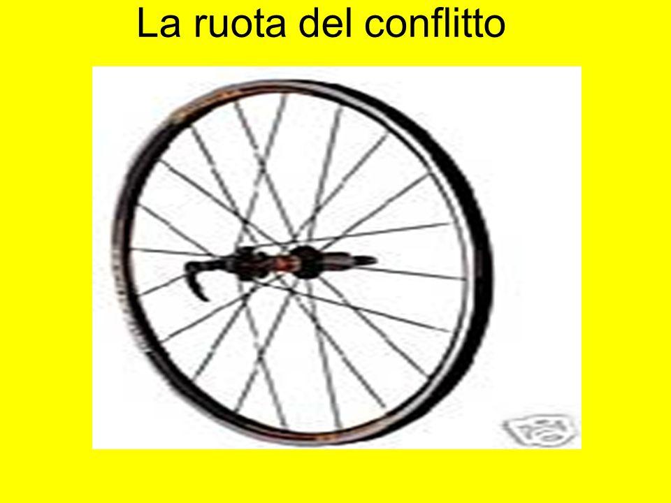La ruota del conflitto