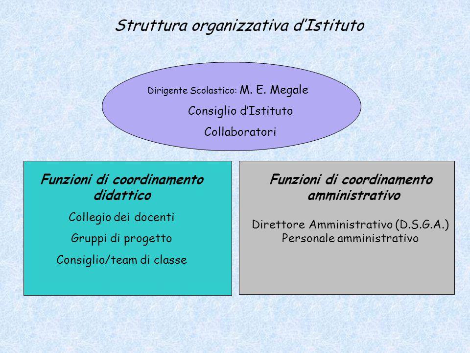 Dirigente Scolastico: M. E. Megale Consiglio dIstituto Collaboratori Struttura organizzativa dIstituto Funzioni di coordinamento didattico Collegio de