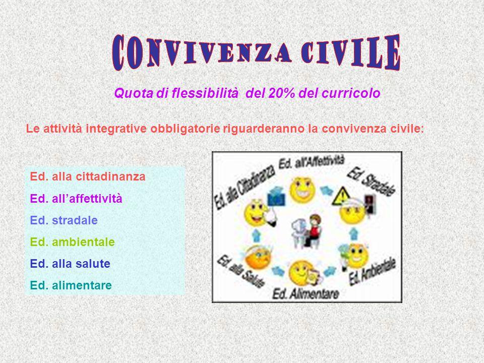 Quota di flessibilità del 20% del curricolo Le attività integrative obbligatorie riguarderanno la convivenza civile: Ed. alla cittadinanza Ed. allaffe