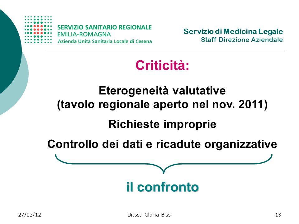 27/03/12Dr.ssa Gloria Bissi13 Criticità: Eterogeneità valutative (tavolo regionale aperto nel nov.