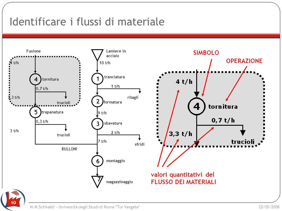 10 Identificare i flussi di materiale 22/05/2008M.M.Schiraldi - Università degli Studi di Roma