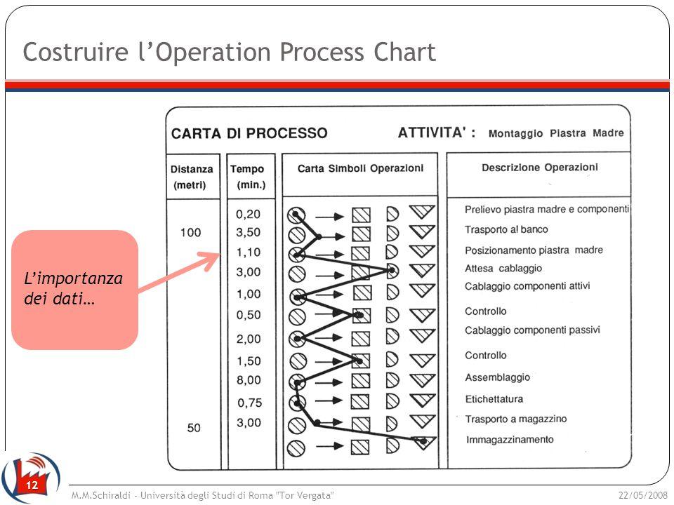 12 Costruire lOperation Process Chart 22/05/2008M.M.Schiraldi - Università degli Studi di Roma