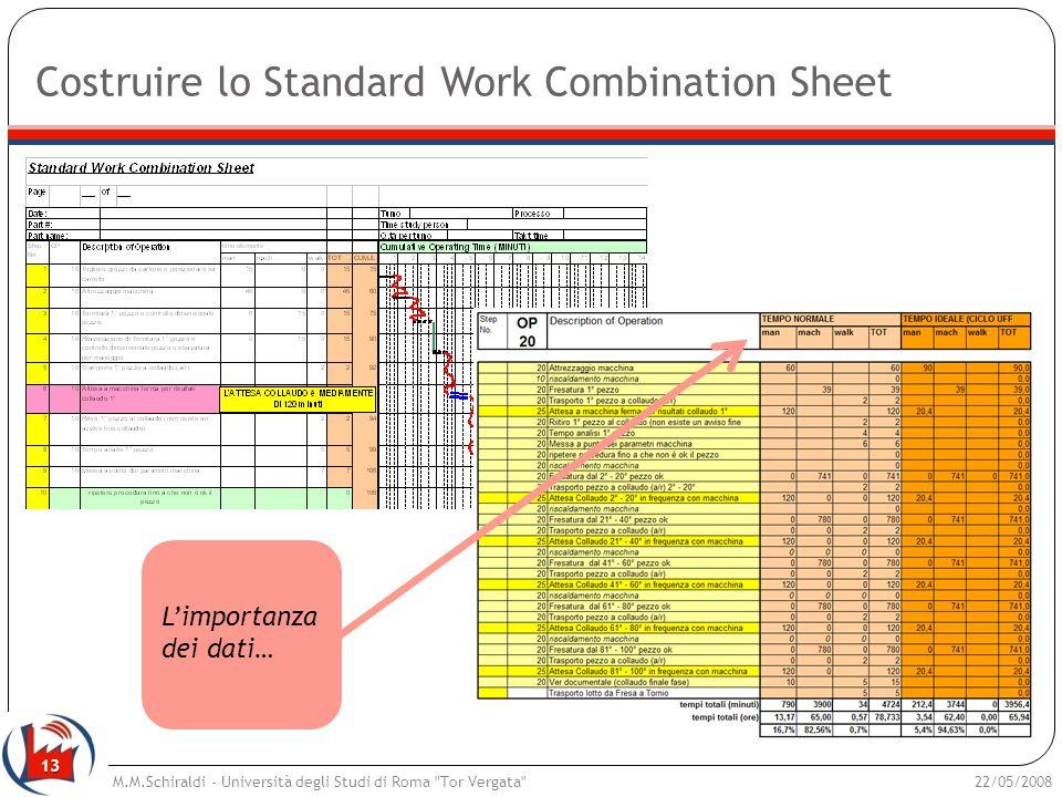 13 Costruire lo Standard Work Combination Sheet 22/05/2008M.M.Schiraldi - Università degli Studi di Roma