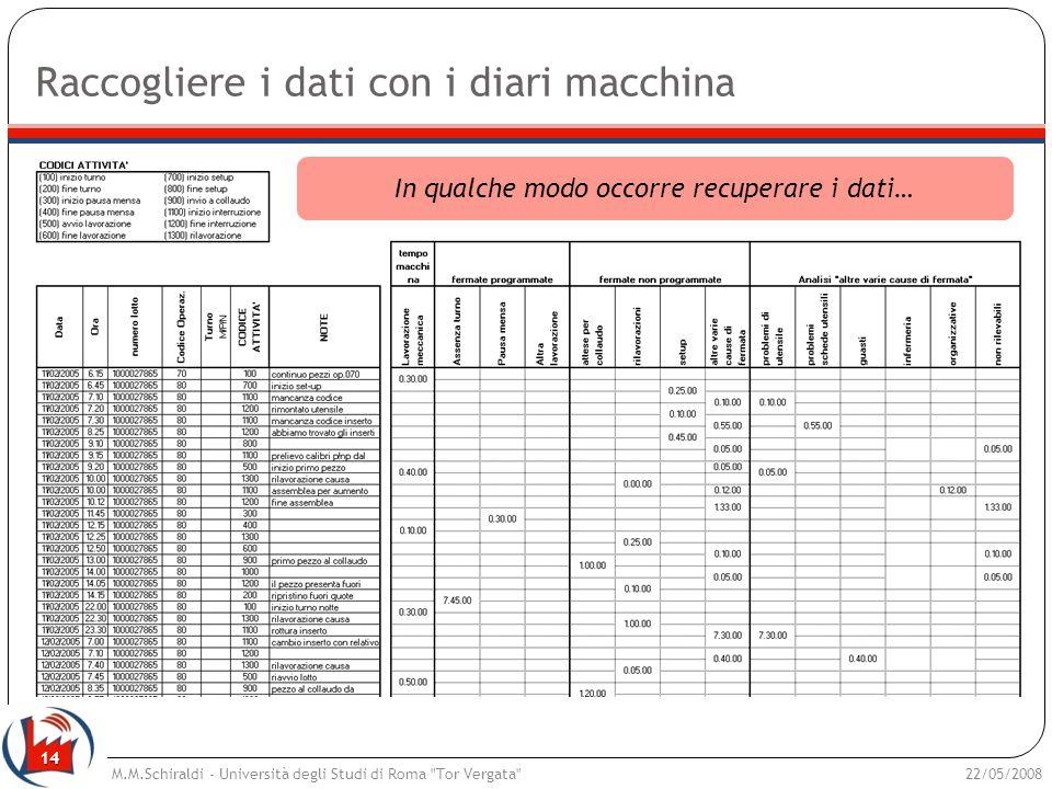 14 Raccogliere i dati con i diari macchina In qualche modo occorre recuperare i dati… 22/05/2008M.M.Schiraldi - Università degli Studi di Roma