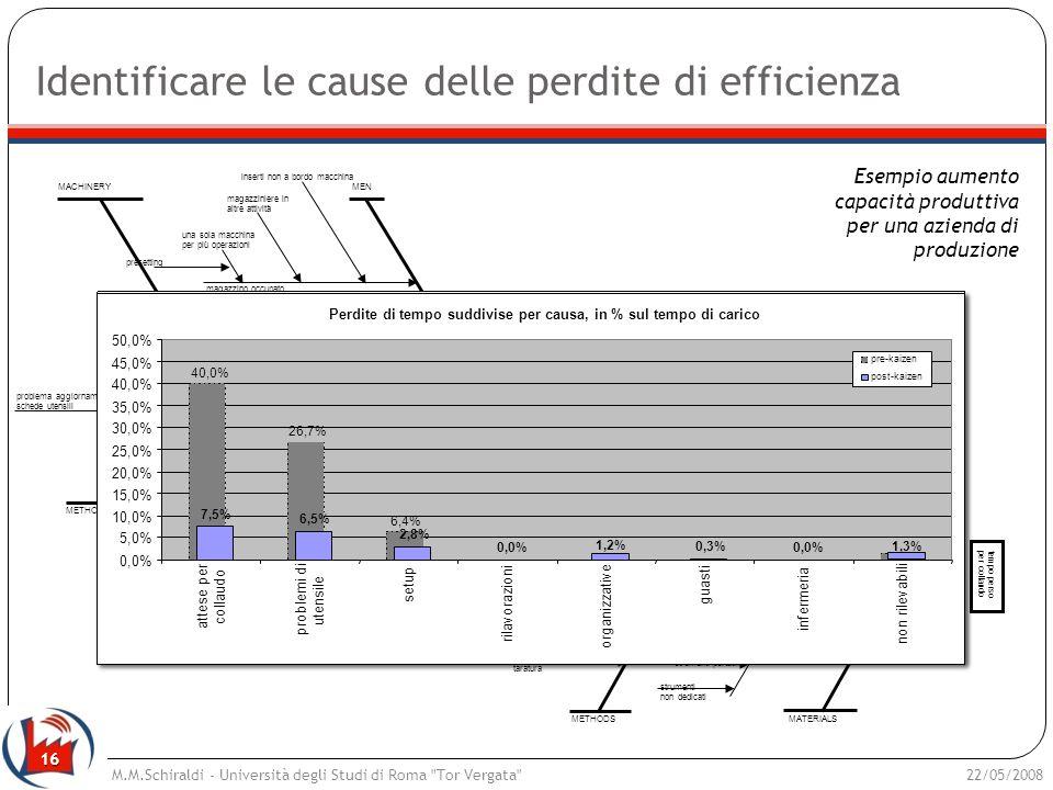 16 Identificare le cause delle perdite di efficienza 22/05/2008M.M.Schiraldi - Università degli Studi di Roma