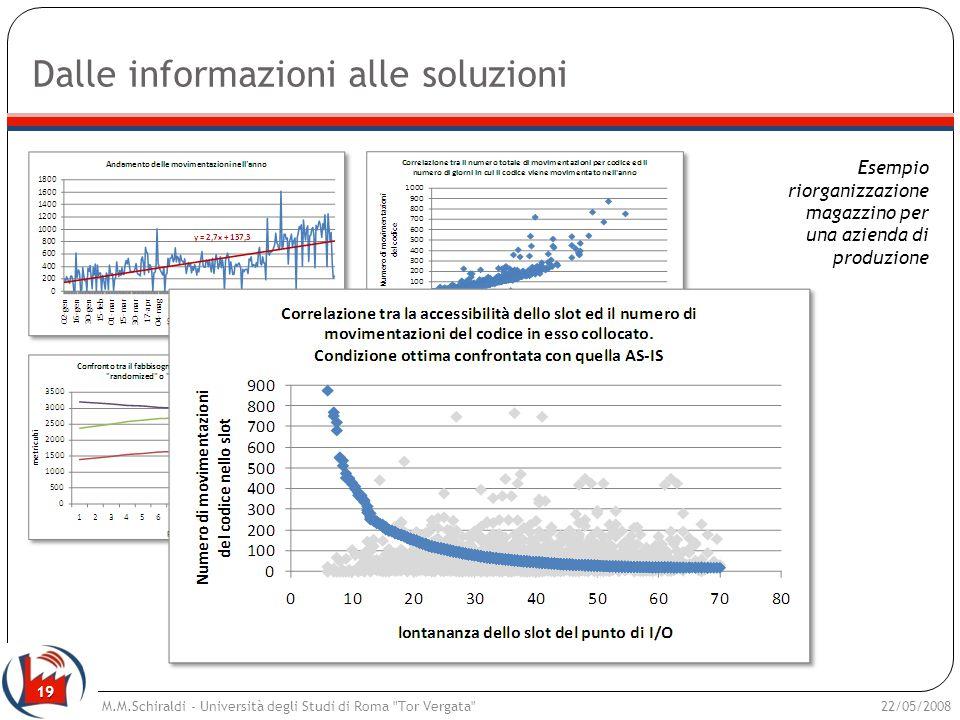 19 Dalle informazioni alle soluzioni 22/05/2008M.M.Schiraldi - Università degli Studi di Roma