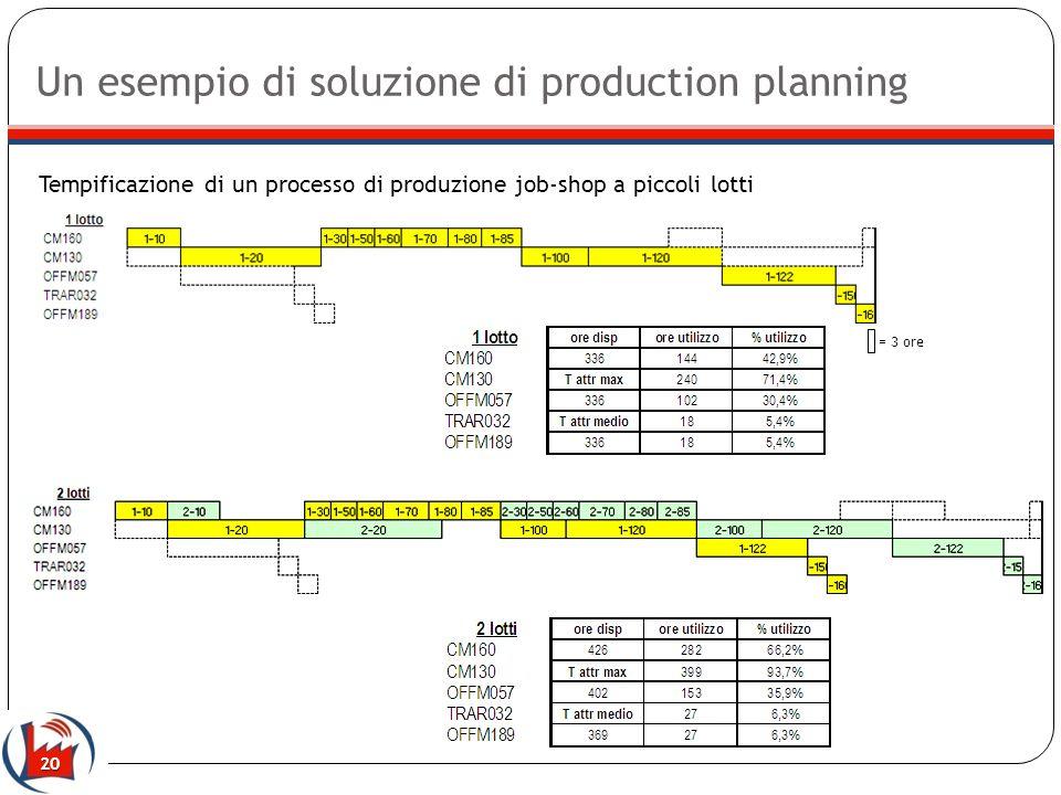 20 Tempificazione di un processo di produzione job-shop a piccoli lotti Un esempio di soluzione di production planning = 3 ore