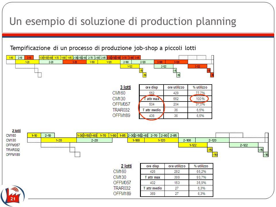 21 Un esempio di soluzione di production planning Tempificazione di un processo di produzione job-shop a piccoli lotti