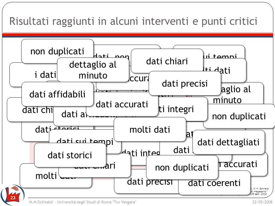 23 Risultati raggiunti in alcuni interventi e punti critici 22/05/2008M.M.Schiraldi - Università degli Studi di Roma