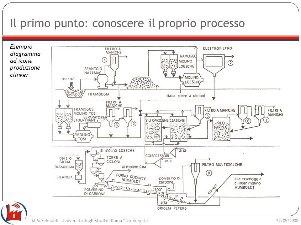 8 Il primo punto: conoscere il proprio processo 22/05/2008M.M.Schiraldi - Università degli Studi di Roma