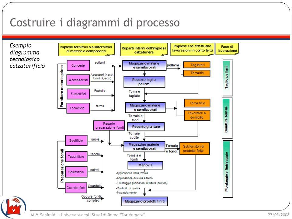 9 Costruire i diagrammi di processo 22/05/2008M.M.Schiraldi - Università degli Studi di Roma
