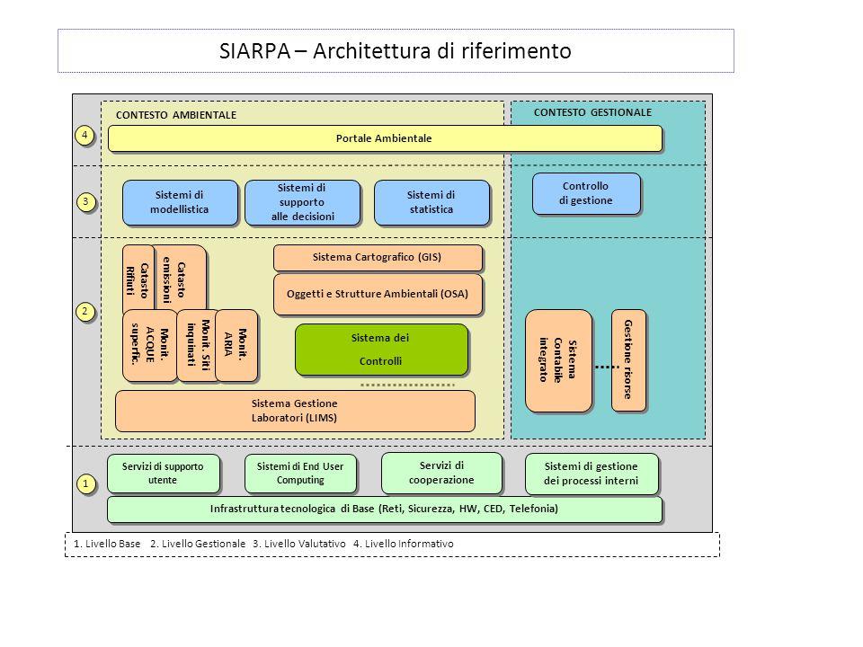 SIARPA – Architettura di riferimento 1. Livello Base 2. Livello Gestionale 3. Livello Valutativo 4. Livello Informativo Infrastruttura tecnologica di