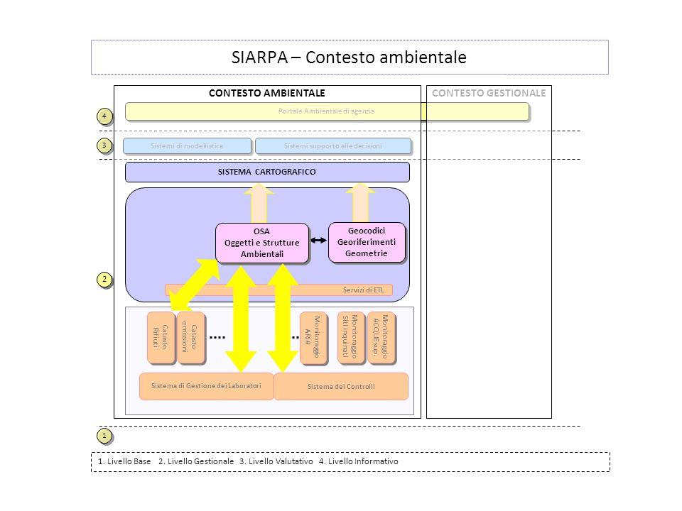 SIARPA – Contesto ambientale Sistemi supporto alle decisioni Sistemi di modellistica 1. Livello Base 2. Livello Gestionale 3. Livello Valutativo 4. Li