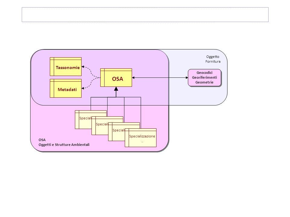 SIARPA – S 1 1 4 4 3 3 2 2 Cablaggio DAP Adeguamento Dotazione Tecnologica Interconnessione dati Realizz.