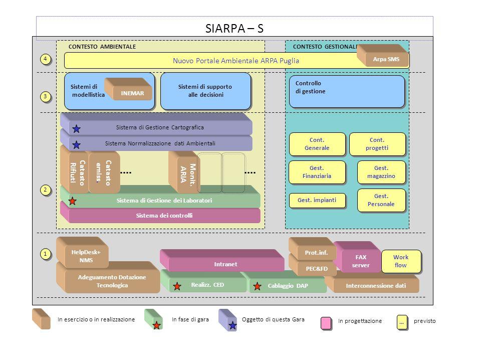 SIARPA – S 1 1 4 4 3 3 2 2 Cablaggio DAP Adeguamento Dotazione Tecnologica Interconnessione dati Realizz. CED Intranet PEC&FD Work flow HelpDesk+ NMS