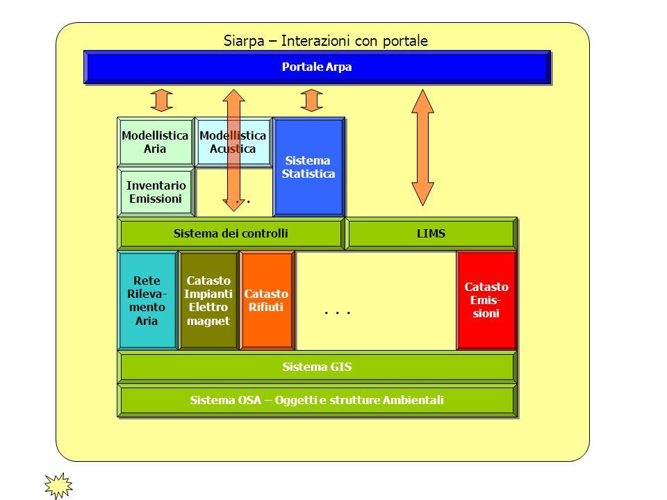 Modellistica Aria Modellistica Aria Modellistica Acustica Modellistica Acustica Inventario Emissioni Inventario Emissioni Sistema Statistica Sistema S