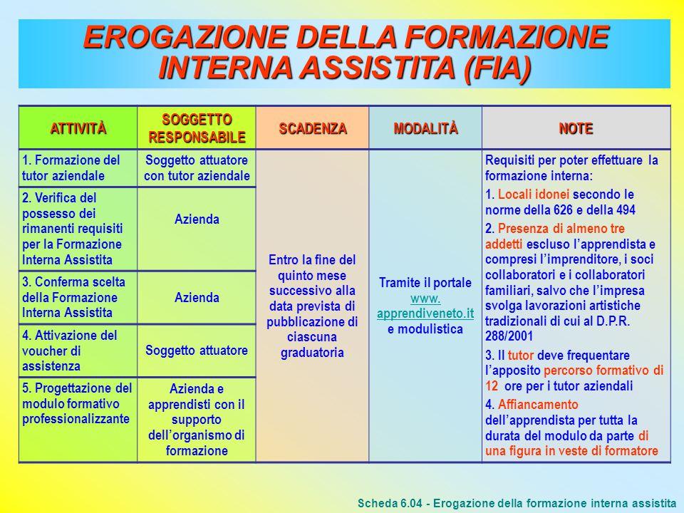 EROGAZIONE DELLA FORMAZIONE INTERNA ASSISTITA (FIA) ATTIVITÀ SOGGETTO RESPONSABILE SCADENZAMODALITÀNOTE 1.