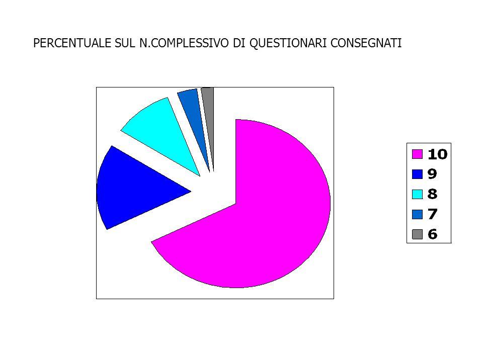 PERCENTUALE SUL N.COMPLESSIVO DI QUESTIONARI CONSEGNATI