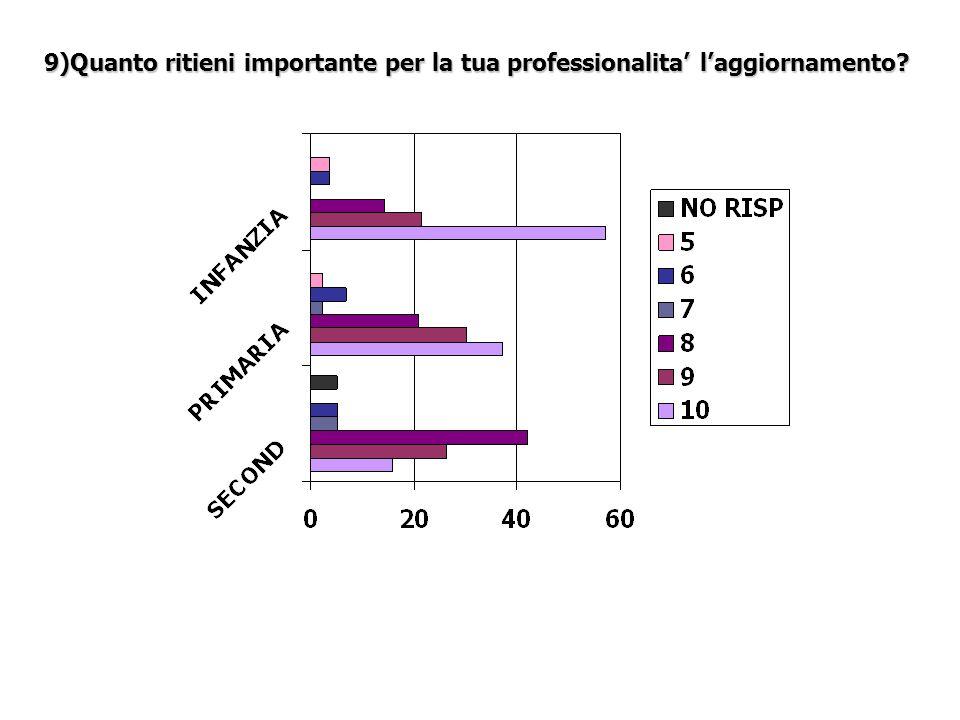 9)Quanto ritieni importante per la tua professionalita laggiornamento?