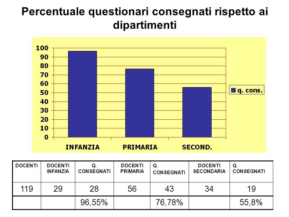 Percentuale questionari consegnati rispetto ai dipartimenti DOCENTIDOCENTI INFANZIA Q. CONSEGNATI DOCENTI PRIMARIA Q. CONSEGNATI DOCENTI SECONDARIA Q.