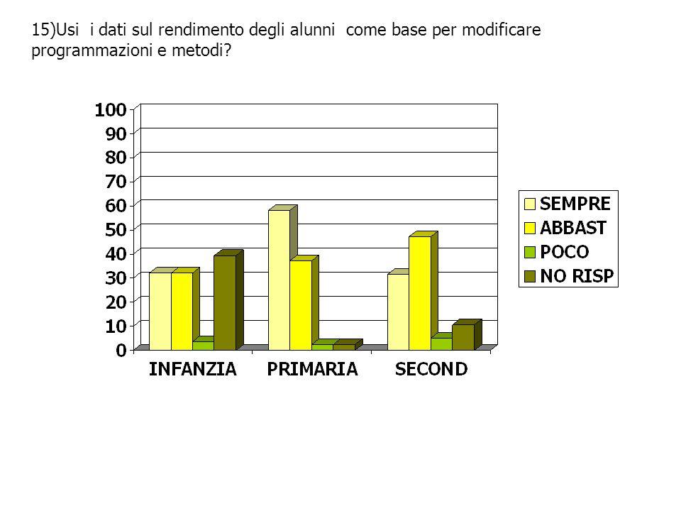 15)Usi i dati sul rendimento degli alunni come base per modificare programmazioni e metodi