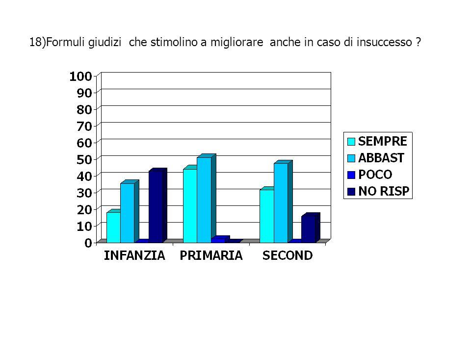 18)Formuli giudizi che stimolino a migliorare anche in caso di insuccesso ?