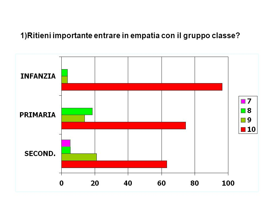 1)Ritieni importante entrare in empatia con il gruppo classe?