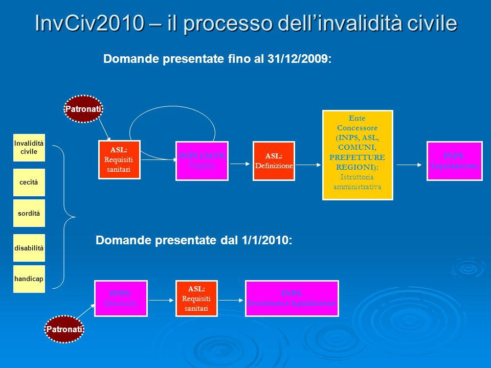 InvCiv2010 – il processo dellinvalidità civile ASL: Requisiti sanitari INPS CMVP: Verifica ASL: Definizione Ente Concessore (INPS, ASL, COMUNI, PREFET