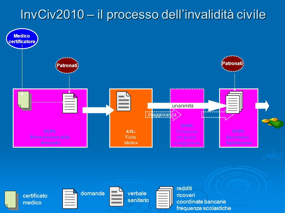 InvCiv2010 – il processo dellinvalidità civile INPS: Presentazione della domanda ASL: Visita Medica INPS: Istruttoria/ liquidazione Patronati INPS: Va