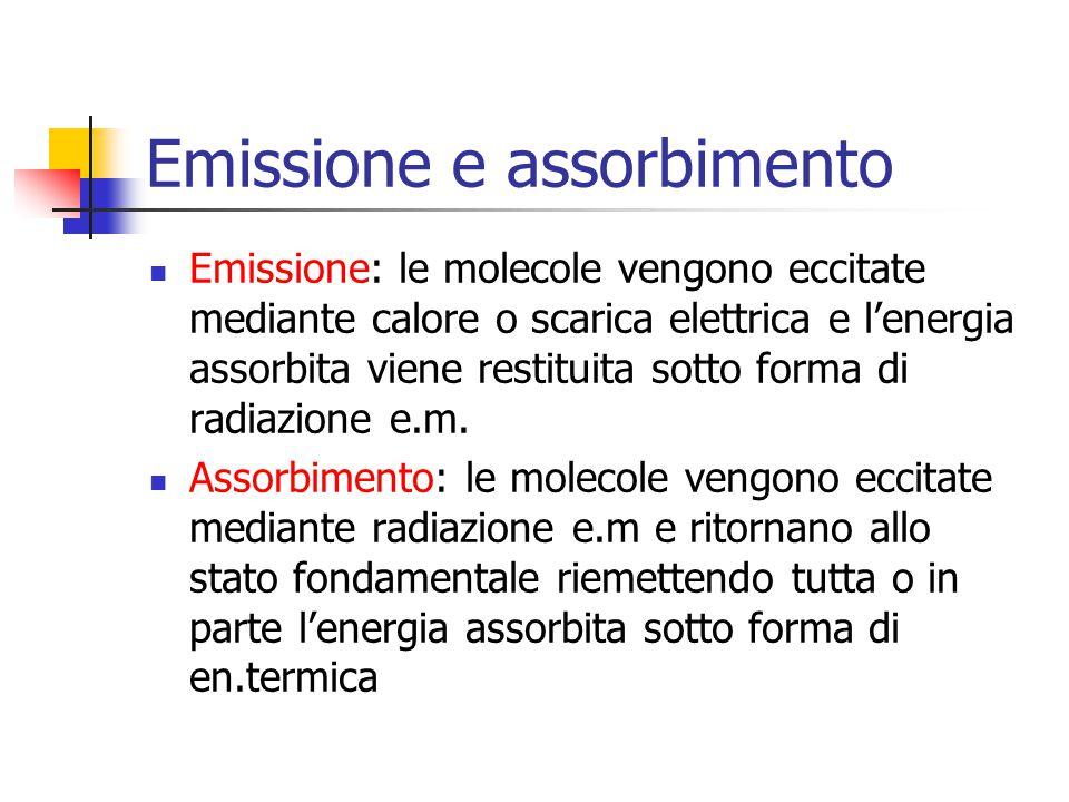 Emissione e assorbimento Emissione: le molecole vengono eccitate mediante calore o scarica elettrica e lenergia assorbita viene restituita sotto forma