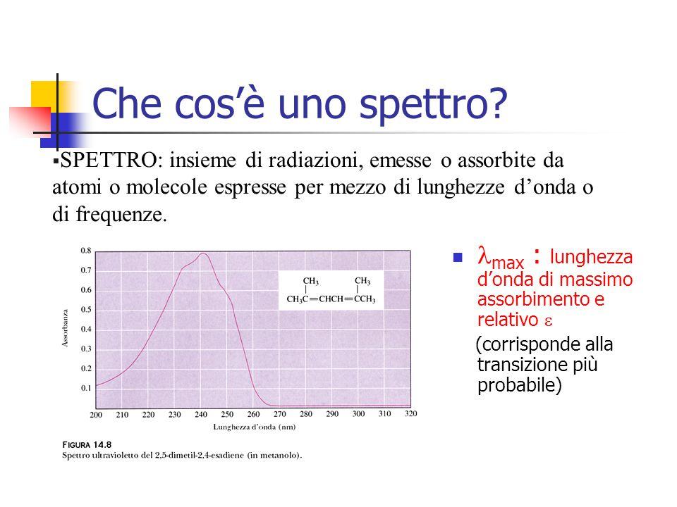 max : lunghezza donda di massimo assorbimento e relativo (corrisponde alla transizione più probabile) Che cosè uno spettro? §SPETTRO: insieme di radia