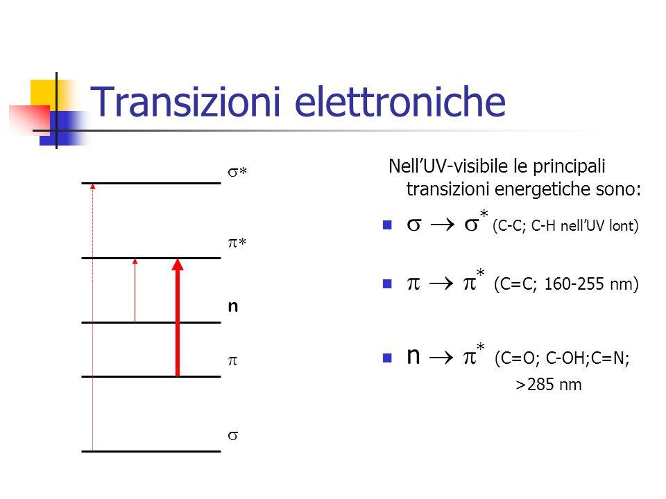 Transizioni elettroniche NellUV-visibile le principali transizioni energetiche sono: * (C-C; C-H nellUV lont) * (C=C; 160-255 nm) n * (C=O; C-OH;C=N;