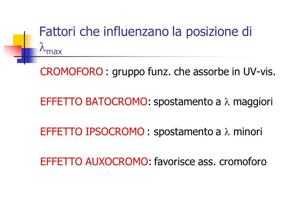 Fattori che influenzano la posizione di max CROMOFORO : gruppo funz. che assorbe in UV-vis. EFFETTO BATOCROMO: spostamento a maggiori EFFETTO IPSOCROM